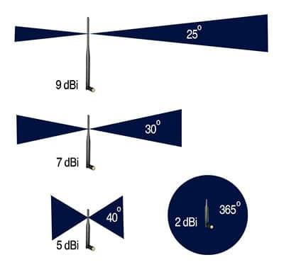 Ganancia de las antenas del router