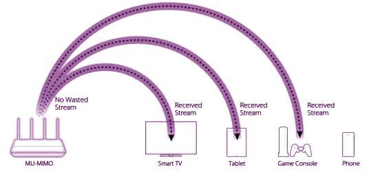 Tecnología MU-MIMO en routers wifi