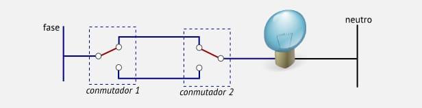 Esquema de un conmutador