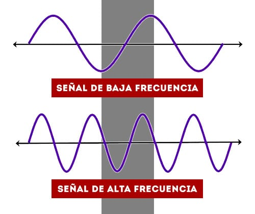Diferentes longitudes de onda atravesando un muro