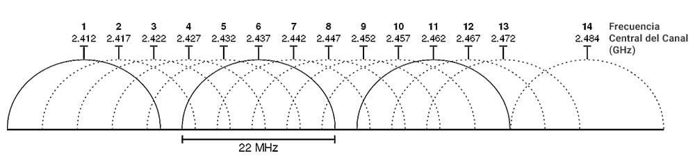 Solapamiento de los canales en la banda de 2,4 GHz